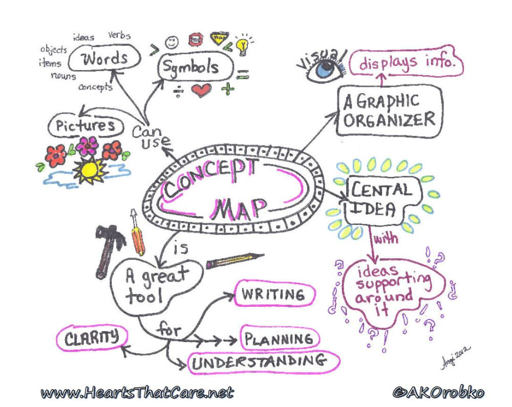 Mapping Yourself and Your Dreams (1/2)