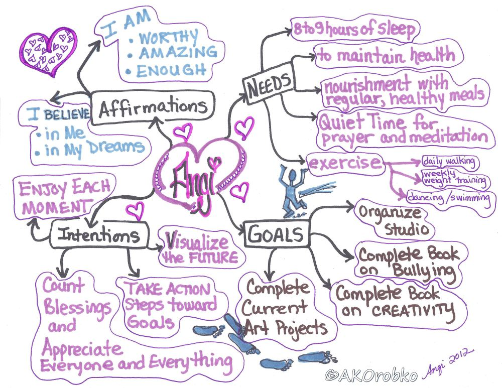 Mapping Yourself and Your Dreams (2/2)